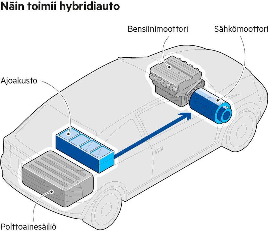 Liikkeellelähtö. Hybridiauto lähtee liikkeelle sähkömoottorilla, vaikka polttomoottori olisi käynnissä. Peruutus tapahtuu aina sähköenergialla. Pelkällä sähkövoimalla voi ajaa hetkellisesti myös taajama- ja maantieajossa, jopa moottoritiellä.