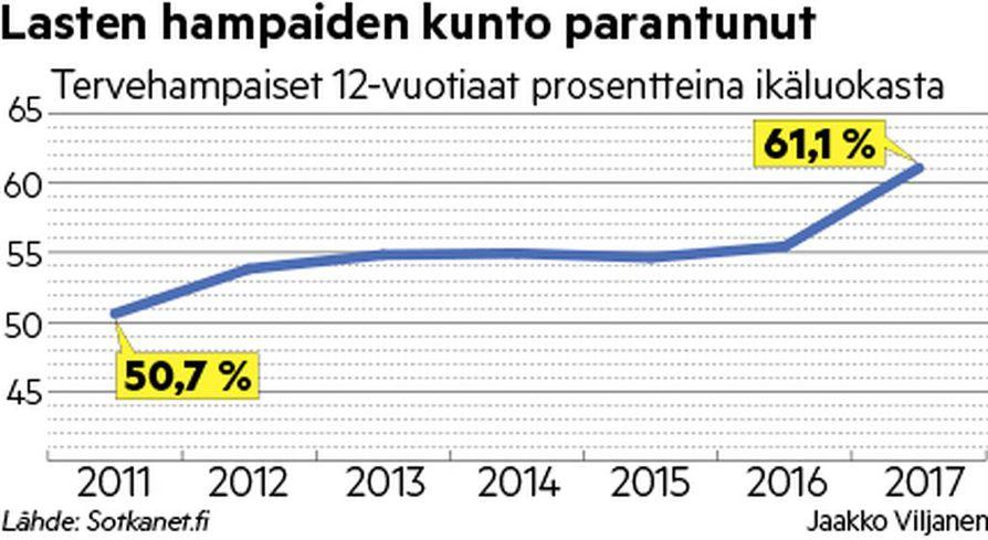 Suomessa lasten hampaiden kuntoa seurataan tarkasti. THL:n tilasto näyttää, miten 12-vuotiaiden julkisissa hammashoitoloissa tarkistettujen lasten hampaiden terveys on kehittynyt viimeisen viiden vuoden aikana.
