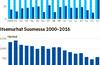 Itsemurhien määrä on laskenut 1990-luvulta asti, mutta siltkin Suomessa itsemurhan tekee kahdesta kolmeen ihmistä päivässä.