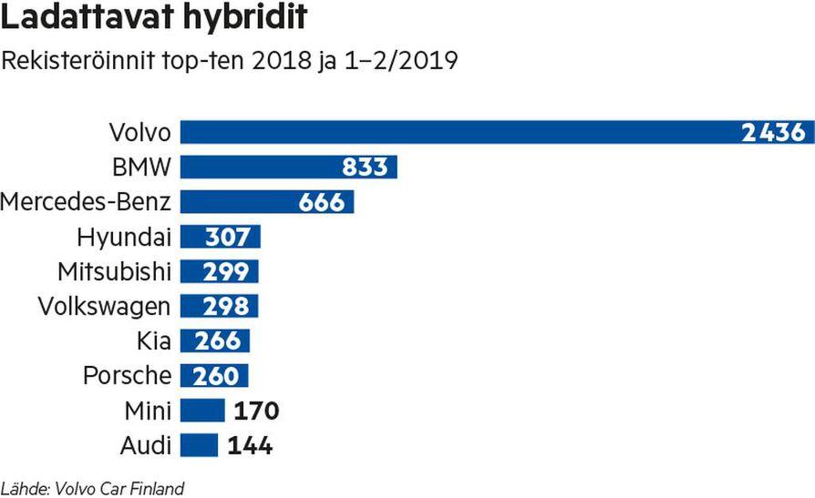 Ladattavien hybridien rekisteröintien 10 kärki 2018 ja 1–2/2019