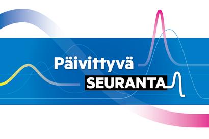 Keskiviikon koronaseuranta: Suomessa neljä koronavirukseen liittyvää kuolemaa, Lapissa kolme uutta tartuntaa, koko Suomessa 222, Länsi-Pohjassa pyritään lisäämään näytteenottoa viikonlopuille