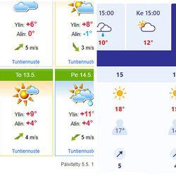 Miten kaksi eri sääennustetta voi erota toisistaan useilla asteilla? Ilmatieteen laitos ennustaa 18 astetta, Foreca huomattavasti viileämpää säätä