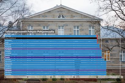 Veroprosentti hajotti äänet Raahessa yli puoluerajojen – Maltillinen korotus voitti äänestyksen