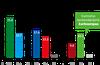 Kalevan gallupin perusteella Vihreiden kannatus on keskimääräistä korkeampaa kaupungissa asuvien keskuudessa Oulun vaalipiirissä.