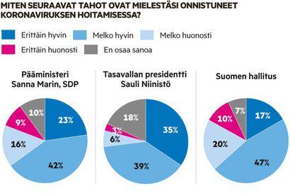 LM-kysely: Kansalaisten mukaan hallitus ja THL ovat onnistuneet hyvin koronaepidemian hoidossa – parhaat arvosanat saa kuitenkin presidentti Sauli Niinistö