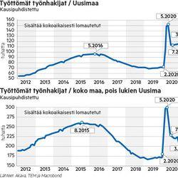 Johtavatko jäljet koronarajoituksiin? – työttömyys jämähti poikkeuksellisen korkeaksi yhdessä osassa Suomea
