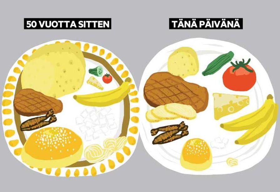 Ruoka-aineiden kulutus 1960-luvulla ja nyt osoittaa perunan määrän vähentyneen ja lihan kasvaneen.