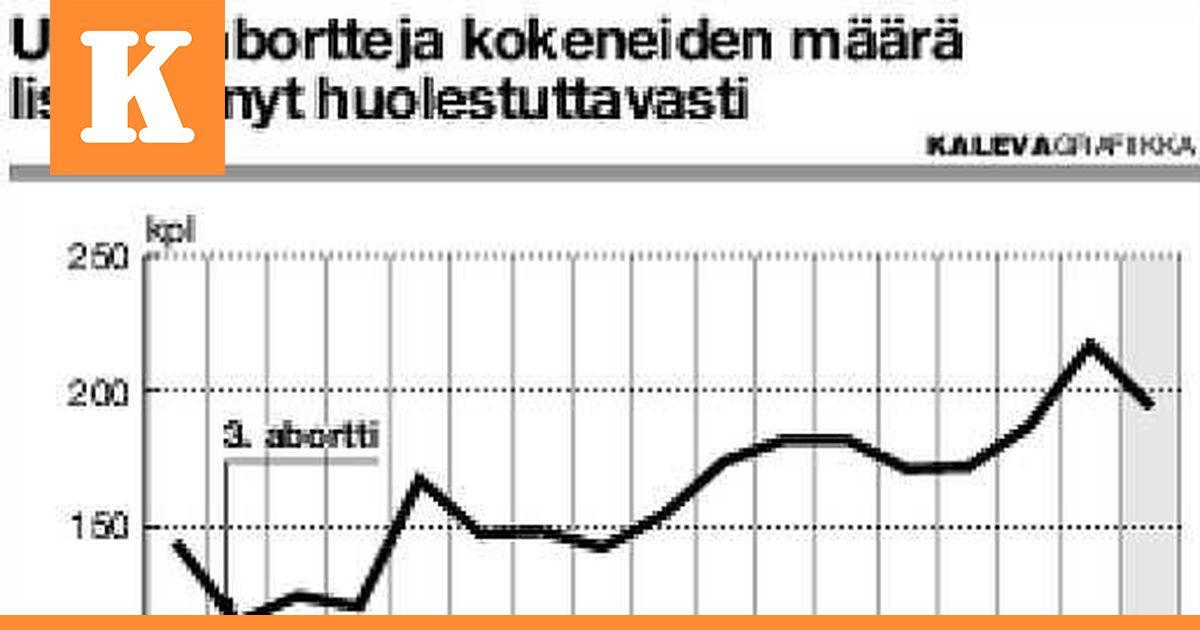 Aborttien Määrä Suomessa