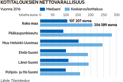 """Suomalaisten vauraus on asunto-omistuksissa, ruotsalaiset sijoittavat pörssiin – """"Toiveeni on, että suomalaisten varallisuus olisi vähän paremmin hajautettua"""""""
