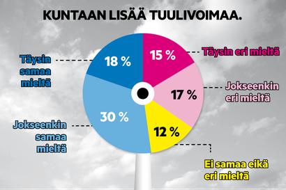 Lapin kuntavaaliehdokkaat ovat tuulivoiman lisärakentamiseen kallellaan – kääntyykö tuuli Rovaniemellä?