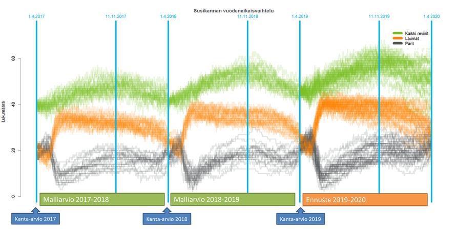 Luonnonvarakeskuksen  takautuva arvio susien reviirien määrän vuodenaikaisvaihtelusta ja ennuste. Laumojen määräksi maaliskuussa 2020 ennustetaan 90 prosentin todennäköisyydellä 17–37 (mukana ovat rajalaumat).