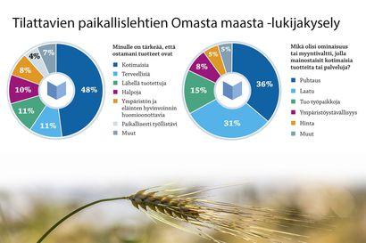 Kuluttajat kahmivat kassiinsa kotimaista ja ajattelevat ostavansa samalla niin työpaikkoja kuin ilmastotekoja – näin kertoo suomalaisten paikallislehtien kuluttajakysely