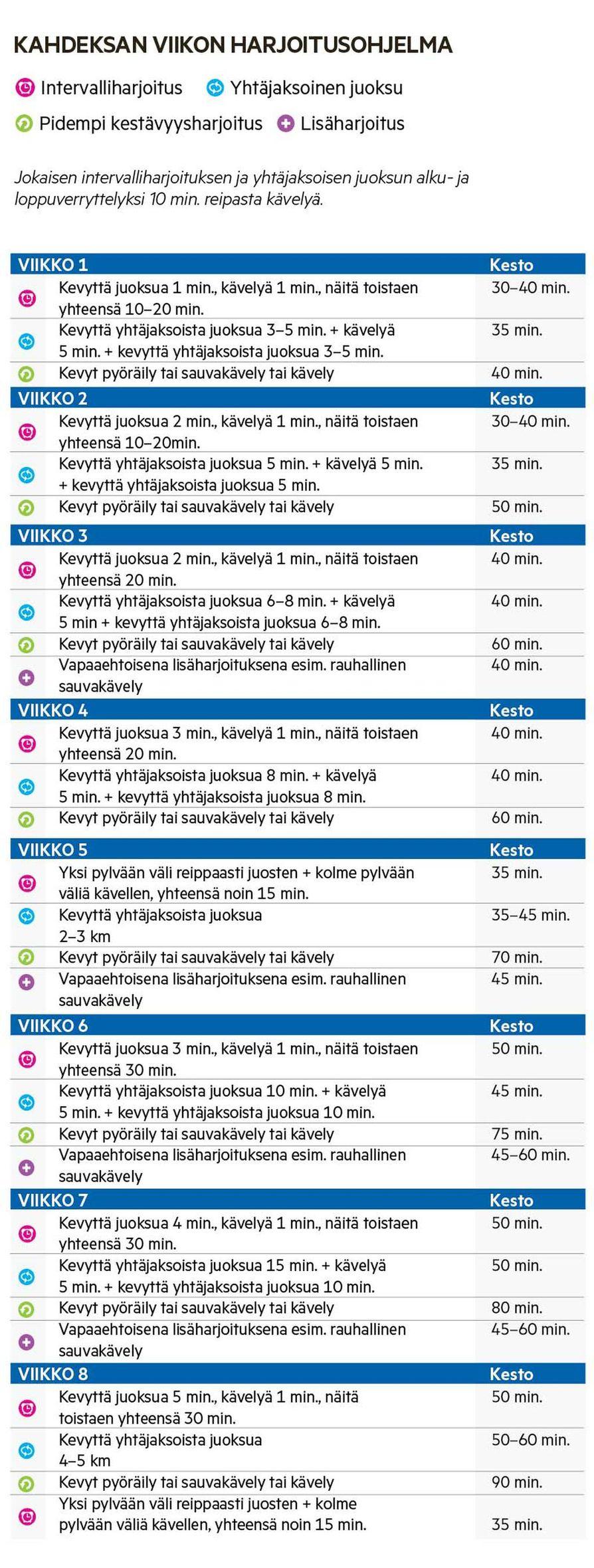 Tätä Lapin urheiluakatemian lajivastaavan Susanna Parkkisenniemen laatimaa juoksuohjelmaa Marja-Leena Jormanainen noudatti kesän ajan, kunnes flunssakierre 7. viikolla katkaisi hyvin sujuneen ohjelman. Nyt syksyllä Jormanainen on palannut ohjelman pariin.