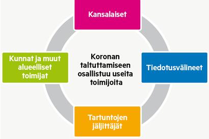 Lääkärit kehuvat lappilaisia koronan taltuttamisessa – Markku Broas listaa kolme asiaa, joissa Lapissa on onnistuttu
