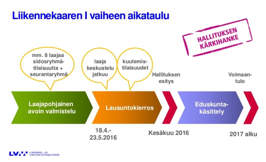 Liikennekaaren aikataulu ministeri Anne Bernerin tiedotustilaisuudessa.