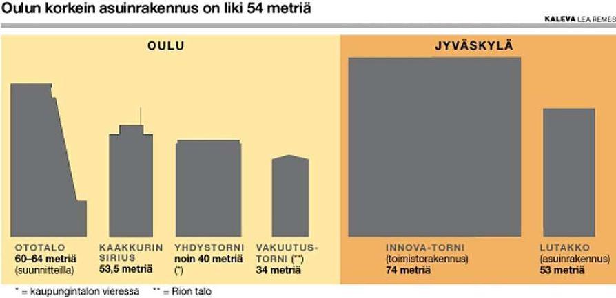 Oulun ja Jyväskylän korkeita rakennuksia.