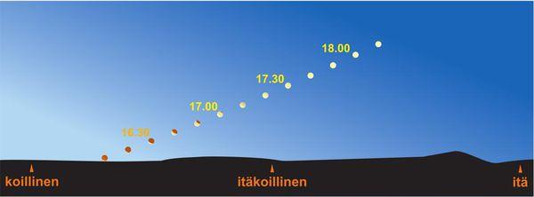 Kuu nousee pimentyneenä ensi keskiviikkona, pimennys näkyy parhaiten Pohjois-Suomessa | Kotimaa ...