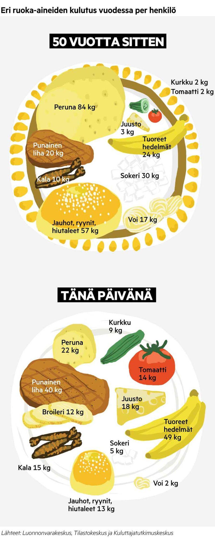Eri ruoka-aineiden kulutus vuodessa henkilöä kohden 1960-luvuilla ja nyt.