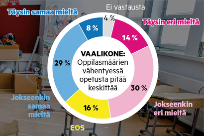 Kyläkoulut yhdistävät oikean ja vasemman – Kouluverkkoa karsisivat Lapissa eniten kokoomuksen ja sdp:n ehdokkaat