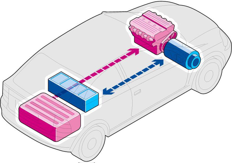 Normaaliajo. Tasaisessa vauhdissa auto vaihtelee bensiini- ja sähkömoottorin vetovastuita ajotilanteen, maaston ja kuormituksen perusteella. Aina kun tilanne sallii, auto tallettaa polttomoottorin tuottamaa voimaa ajoakkuun. Ajettaessa polttomoottori saattaa olla hetkellisesti sammutettuna jopa puolet matkan pituudesta.