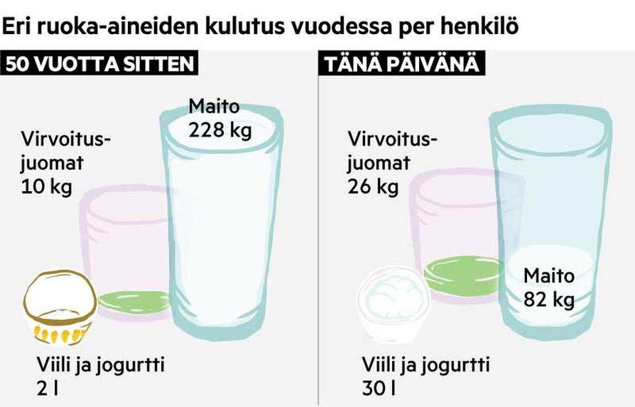 Ennen vanhaan maitoa kului paljon enemmän kuin nyt.
