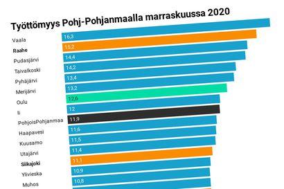 Raahen seutukunnan työttömyys oli marraskuussa Pohjois-Pohjanmaan korkein