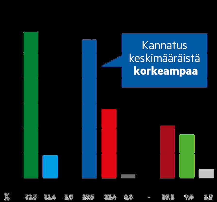 Keskusta ja Perussuomalaiset olivat tasaväkisiä työntekijöiden keskuudessa.