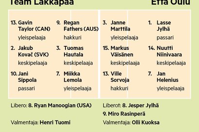Illan peli: Kumpi avaa voittotilinsä Mestaruusliigassa - Team Lakkapää vai Etta?