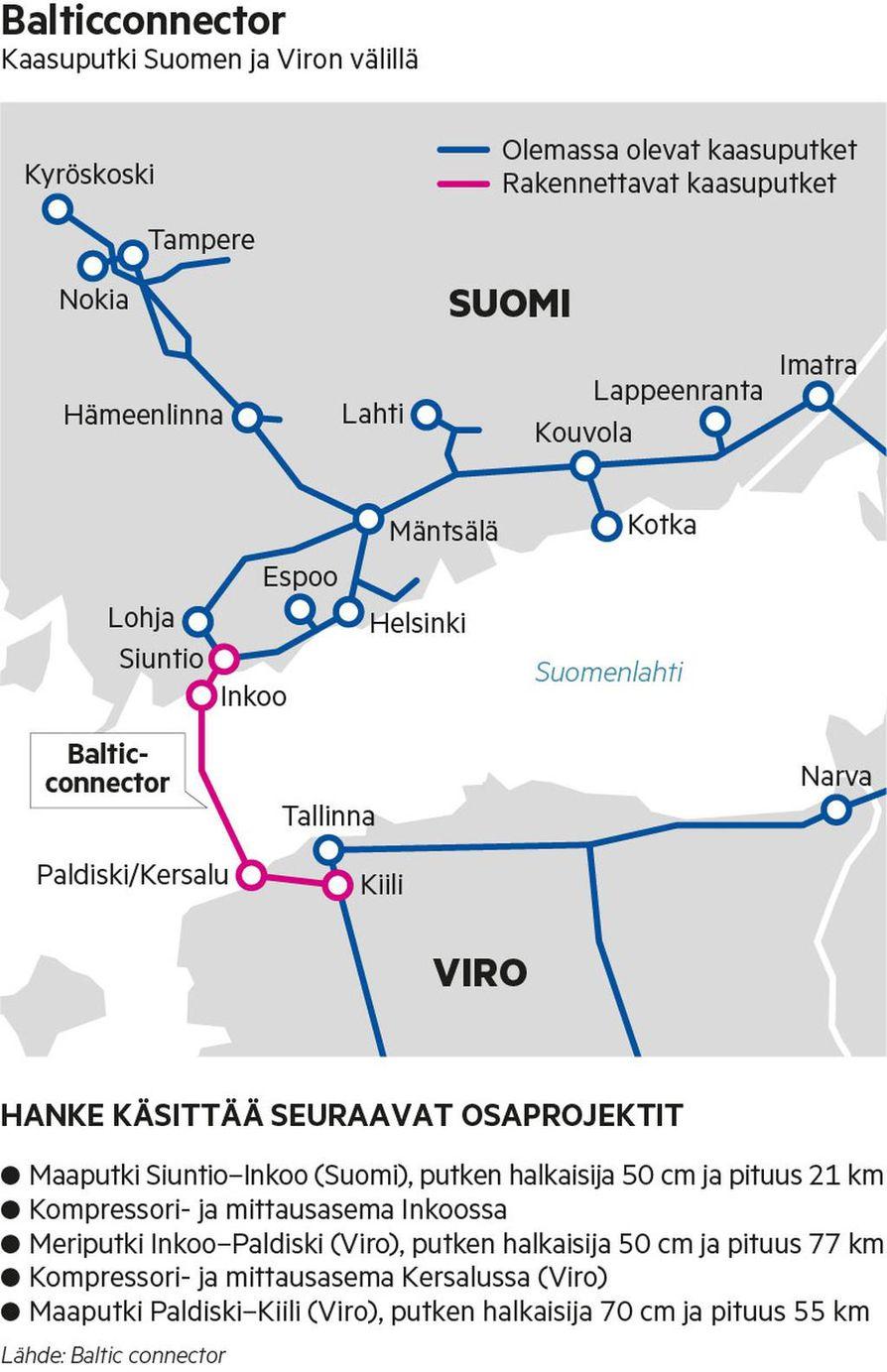 Ennen Balticconnectoria Suomessa käytettävä putkimaakaasu tulee yhdestä tuontipisteestä Imatran kautta Venäjältä. Parin vuoden päästä Suomi on yhteydessä jo Euroopan verkostoon, jolloin Suomeen voi ostaa kaasua vaikka Hollannista.