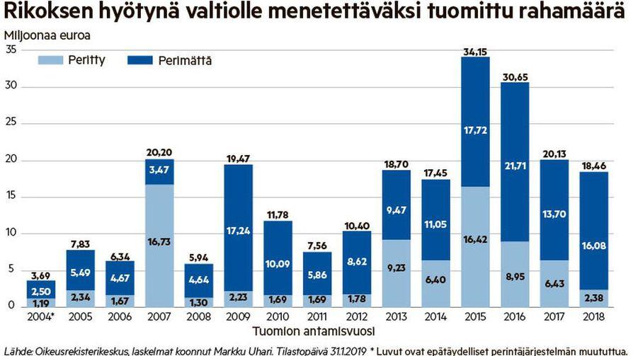 Valtiolle on vuosina 2004–2018 tuomittu menetettäväksi yli 230 miljoonan euron edestä rikoshyötyä.
