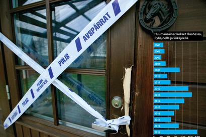 Raahen seudulla tapahtuneiden rikosten tilasto sisältää monta yllätystä