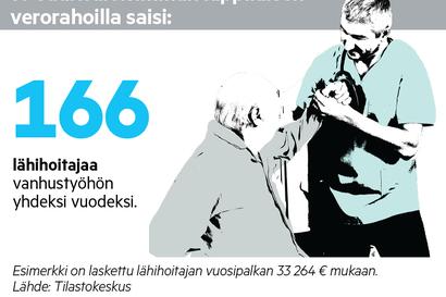 Lapin suurituloiset maksoivat veroja 5,5, miljoonaa euroa  – Katso mitä yhteiskunta niillä  saisi