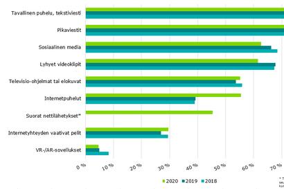 Tutkimus: nettipuhelujen soittaminen yleistynyt Suomessa runsaasti, sosiaalisen median käyttö vähentynyt hieman