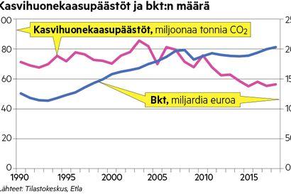 Etla: Hallituksen ilmastotavoite kaukana – energian tuotantoon ja kotitalouksien kulutukseen tarvitaan iso muutos