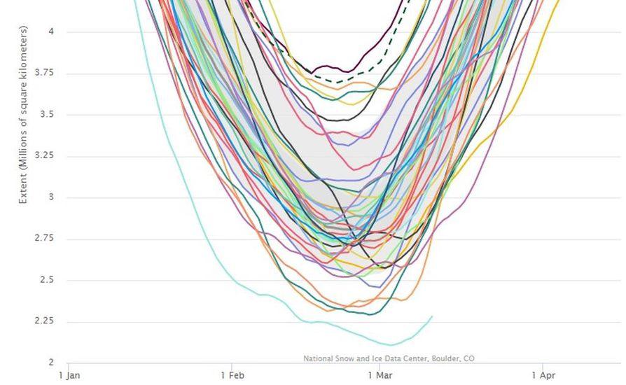 Yhdysvaltalaisen NSIDC-tutkimuslaitoksen julkaisemissa eteläisen merijään satelliittimittauksissa kuluvan vuoden käyrä näkyy alimmaisena.