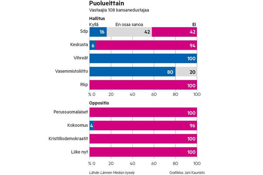 Puolueista lentoveroa kannattavat lähinnä vihreät ja vasemmistoliitto. Sdp jakautuu kannattajiin, kantaansa pohtiviin ja vastustajiin.