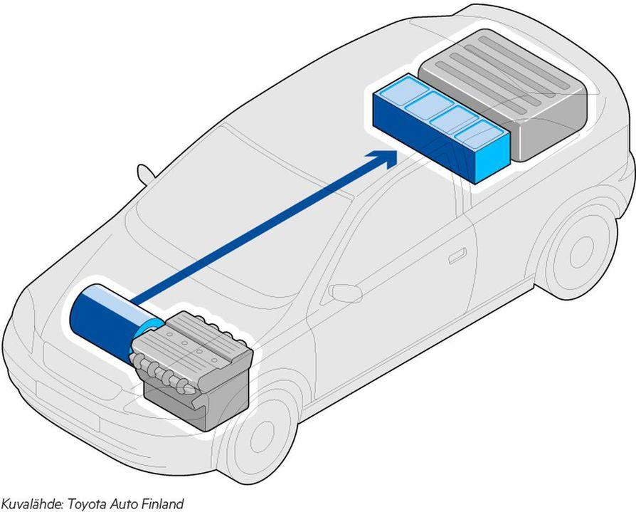 Jarrutus ja hidastus. Jarrutus- ja moottorijarrutustilanteissa hybridiauto tallentaa akkuun energiaa, joka normaalisti karkaa lämpönä taivaan tuuliin. Kun vauhti hidastuu, sähkömoottori muuttuu generaattoriksi ja lataa sähköä akkuun automaattisesti. Sähkö on käytössä seuraavassa kiihdytyksessä. Yhden bensiinitankkausvälin aikana akku latautuu jopa satoja kertoja.
