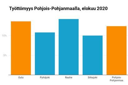 Elokuussa Pohjois-Pohjanmaan korkein työttömyysaste oli Raahen seutukunnassa – Koronalomautuksista suuri osa on jo päättynyt