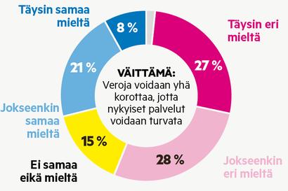 Vihreät innokkaimpia veronkorottajia Rovaniemellä – Enemmistö ehdokkaista on verojen nostoa vastaan