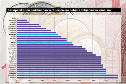 Verottaja hamuaa toisessa kunnassa enemmän kuin toisessa: katso miten Raahen seudun kuntien verotus eroaa