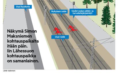 Pitkien puujunien kulkeminen muuttuu sujuvammaksi – väylävirasto tekee Simon Maksniemen ja Iin Lähessuon kohdille rataan uudet junien kohtauspaikat