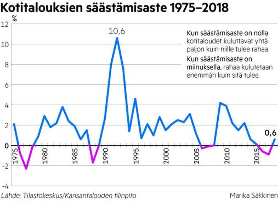 Suomalaisten säästämisaste on tullut vauhdilla alas 1990-luvun huippuvuosista. Välillä säästämisaste on mennyt negatiiviseksi. Silloin kotitaloudet kuluttavat enemmän kuin, mitä heille tulee rahaa.