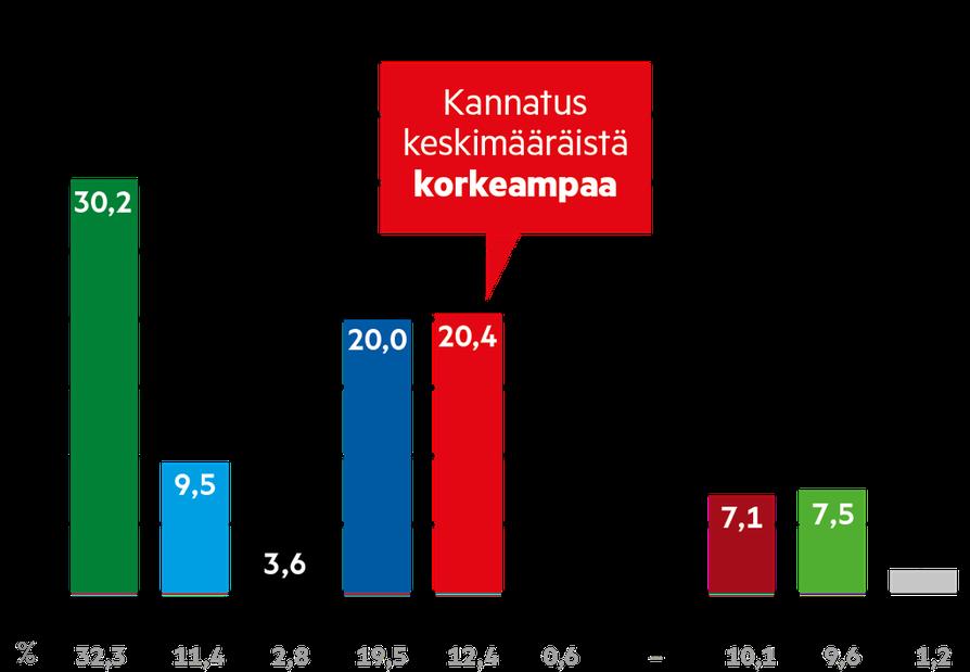 SDP:n kannatus oli Kalevan gallupissa keskimääräistä korkeampaa keski-ikäisten keskuudessa.