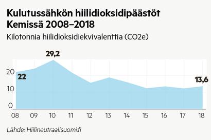 Ilmastopäästöt ovat vähentyneet Lapin kunnissa –sähkönkulutus putosi Kemissä kolmanneksen kymmenessä vuodessa