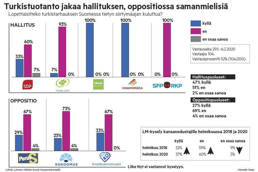 Hallituksessa turkistarhauksen kielto saa hieman enemmän kannatusta kuin oppositiossa, mutta hallituspuolueista keskusta ja rkp vastustavat kieltoa tiukasti.