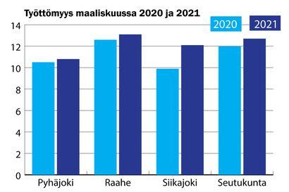 Nuorten työttömyys edelleen nousussa
