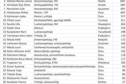 Tässä keskustan eduskuntavaalilistaa – Ulla Parviaisen ehdokkuus varmistui
