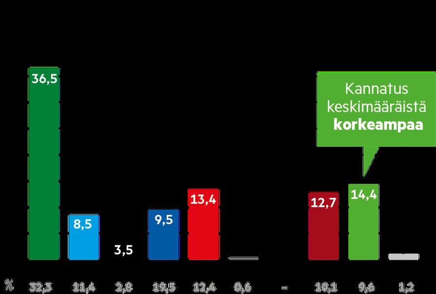 Vihreiden kannatus oli keskimääräistä korkeampaa Oulun vaalipiirissä naisten keskuudessa.