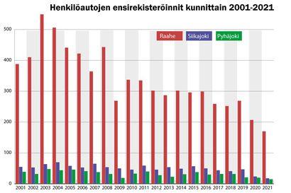 Autojen ensirekisteröinnit ovat olleet Raahessa laskussa jo useita vuosia