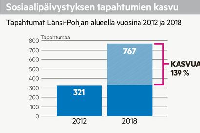 Länsi-Pohjan sosiaalipäivystys aiotaan yhdistää muuhun Lappiin työmäärän tuplaannuttua muutamassa vuodessa